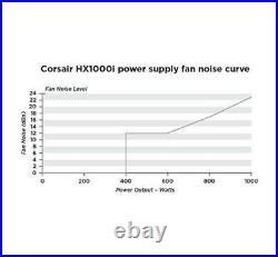 Corsair HX1000i High-Performance ATX Power Supply 1000W 80 Plus Platinum